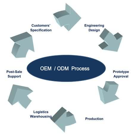 Shop Decoration OEM/ODM Process