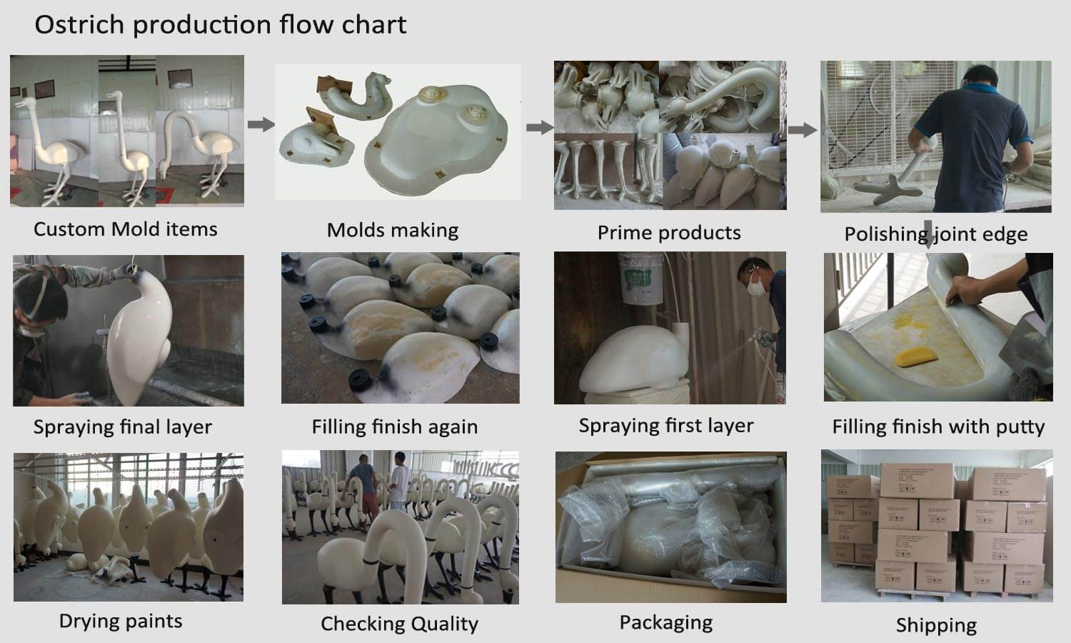 Fiberglass statue production flow